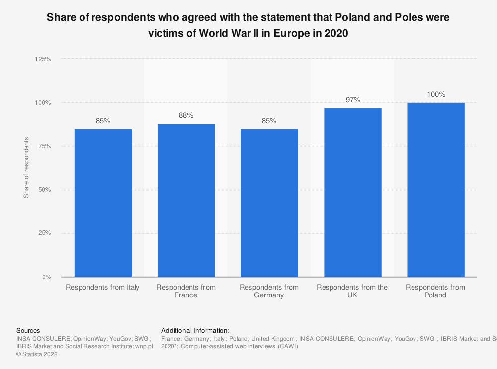 Statistic: Share of respondents who agreed with the statement that Poland and Poles were victims of World War II in Europe in 2020   Statista