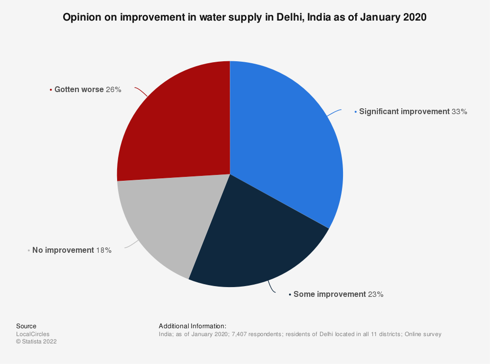 Statistic: Opinion on improvement in water supply in Delhi, India as of January 2020 | Statista