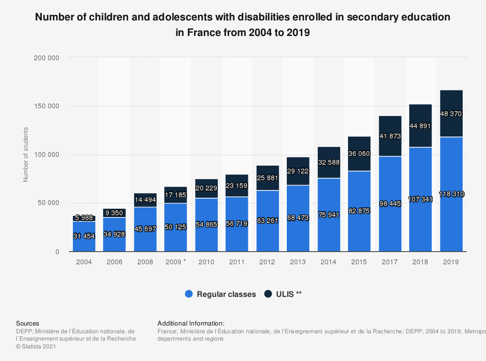Statistic: Number of children and adolescents with disabilities enrolled in secondary education in France from 2004 to 2019 | Statista