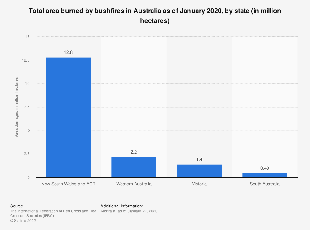 Statistic: Total area burned by bushfires in Australia as of January 2020, by state (in million hectares) | Statista