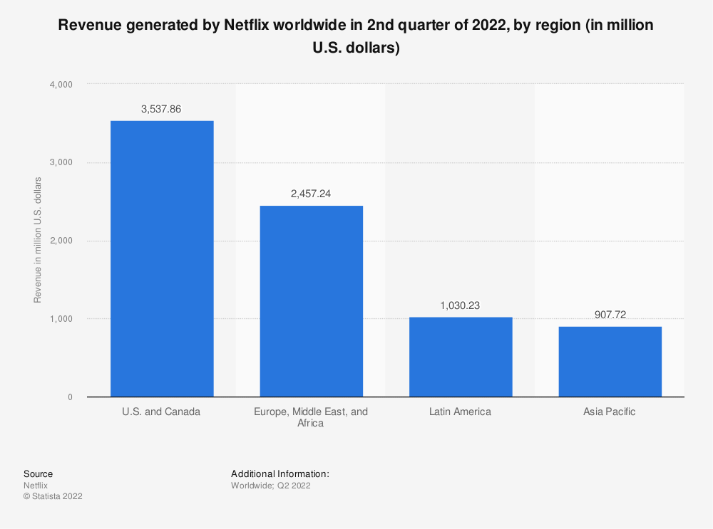 Statistic: Revenue generated by Netflix worldwide in the 2nd quarter of 2020, by region (in million U.S. dollars)   Statista