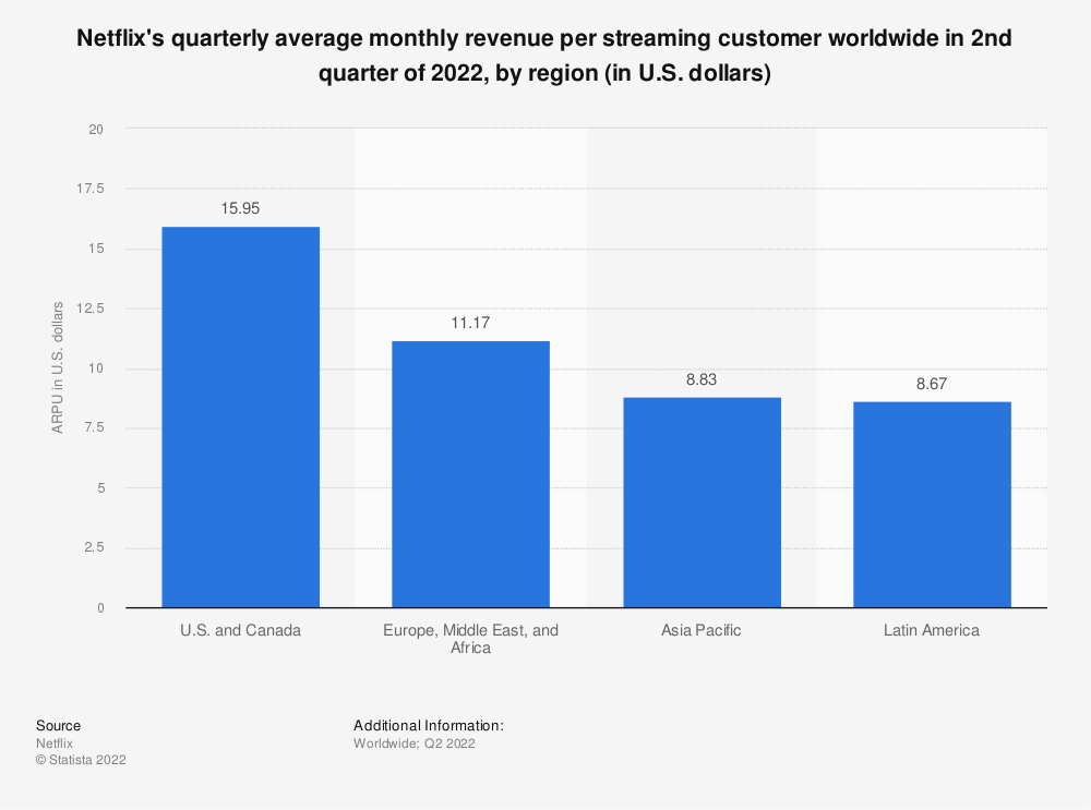 Statistic: Netflix's quarterly average monthly revenue per streaming customer worldwide in the 1st quarter of 2020, by region (in U.S. dollars) | Statista