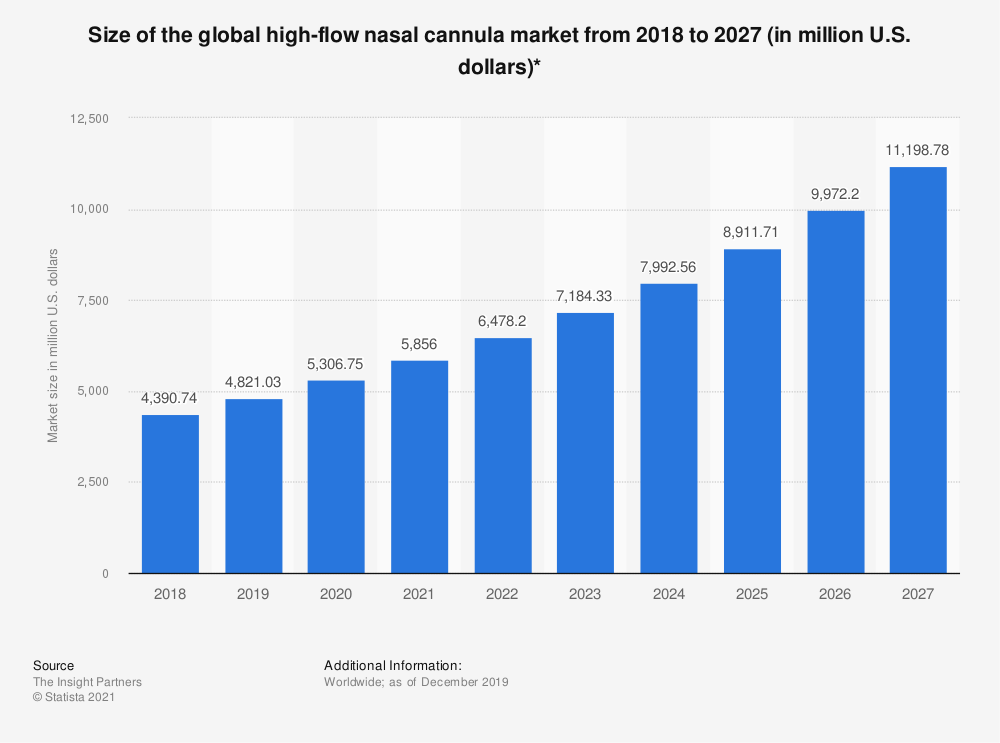 Statistic: Size of the global high-flow nasal cannula market from 2018 to 2027 (in million U.S. dollars)*   Statista