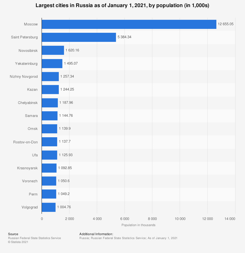 Statistic: Largest cities in Russia as of January 1, 2019, by population* (in 1,000s) | Statista