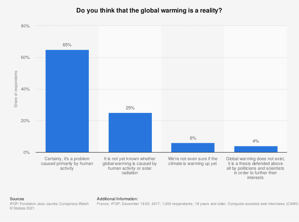 Statistic: Do you think that the global warming is a reality? | Statista