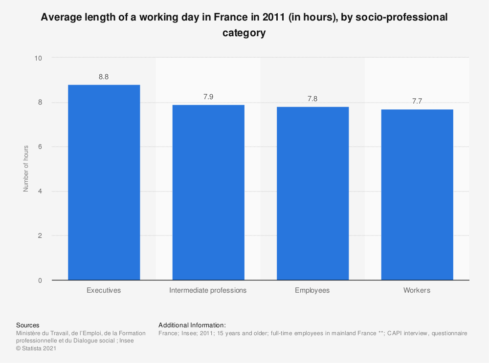 Statistic: Average length of a working day in France in 2011 (in hours), by socio-professional category  | Statista