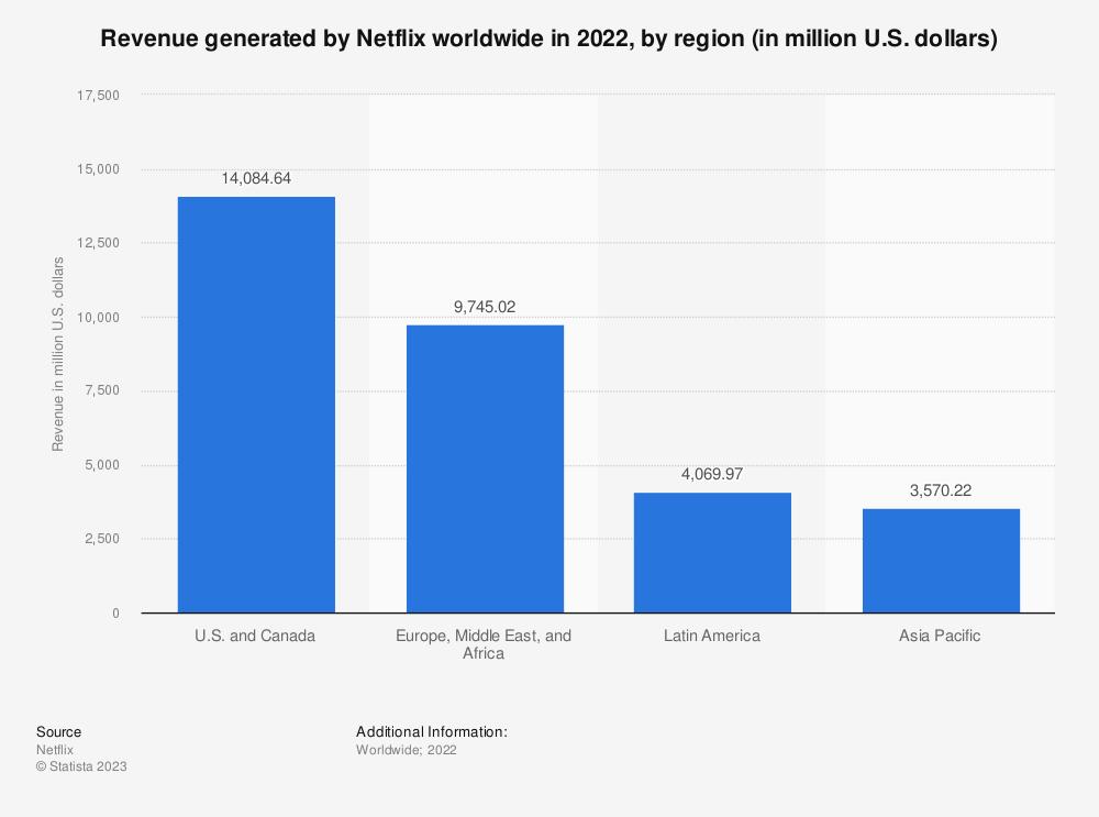 Statistic: Revenue generated by Netflix worldwide in 2020, by region (in million U.S. dollars) | Statista