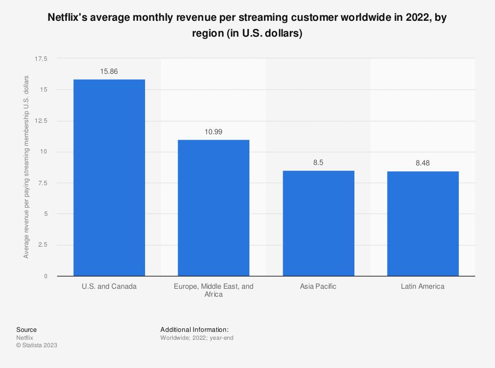 Statistic: Netflix's average monthly revenue per streaming customer worldwide in 2019, by region (in U.S. dollars) | Statista