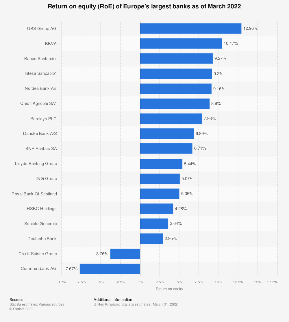 Statistic: Return on equity (RoE) of Europe's largest banks as of September 2019 | Statista