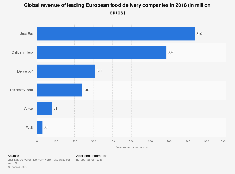 Statistic: Global revenue of leading European food delivery companies in 2018 (in million euros) | Statista