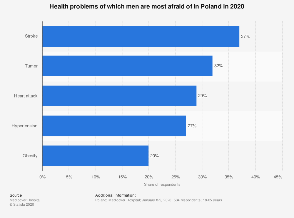Statistic: Health problems of which men are most afraid of in Poland in 2020 | Statista