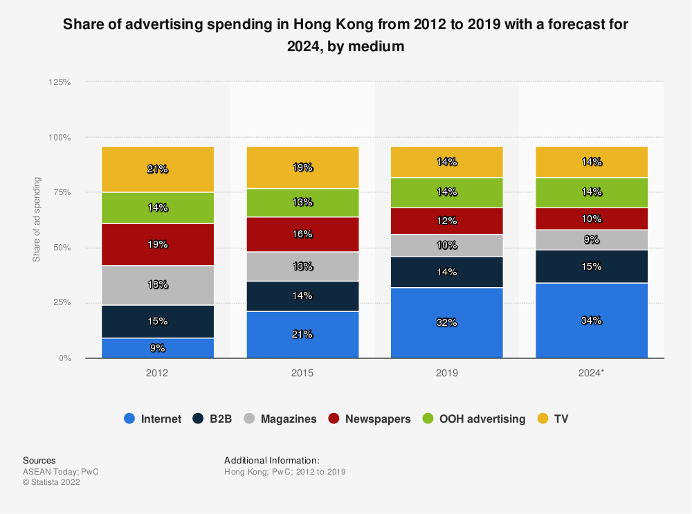 Statistic: Share of advertising spending in Hong Kong from 2012 to 2019 with a forecast for 2024, by medium | Statista