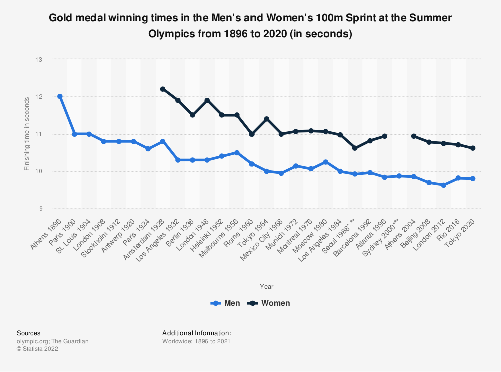 Statistic: Gold medal winning times in the Men's and Women's 100m Sprint at the Summer Olympics from 1896 until 2016 (in seconds) | Statista