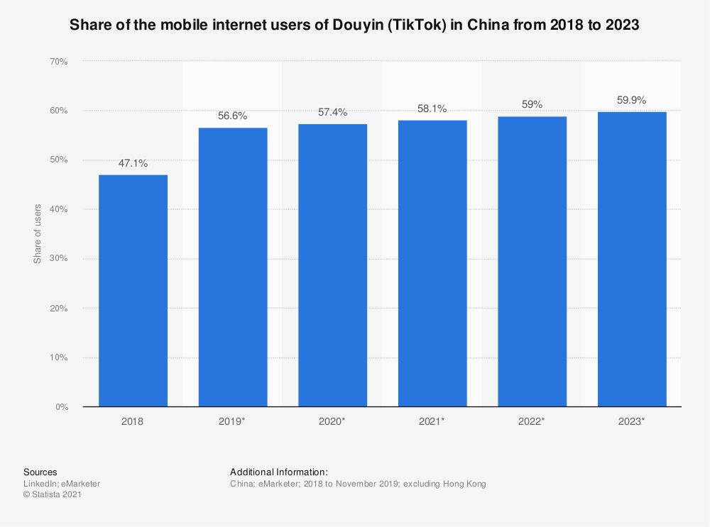 Statistic: Share of the mobile internet users of Douyin (TikTok) in China from 2018 to 2023 | Statista