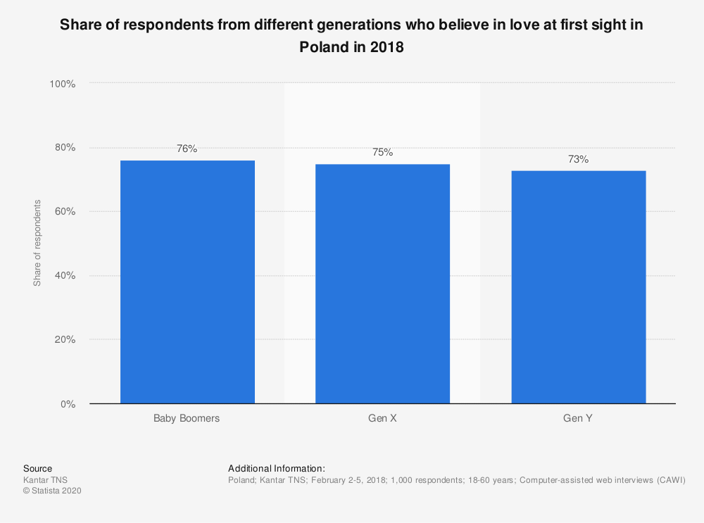 Statistic: Share of respondents from different generations who believe in love at first sight in Poland in 2018 | Statista