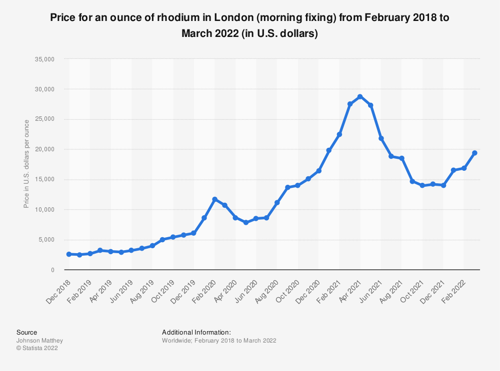 Statistic: Price for an ounce of rhodium in London (morning fixing) from December 2018 to September 2021 (in U.S. dollars) | Statista