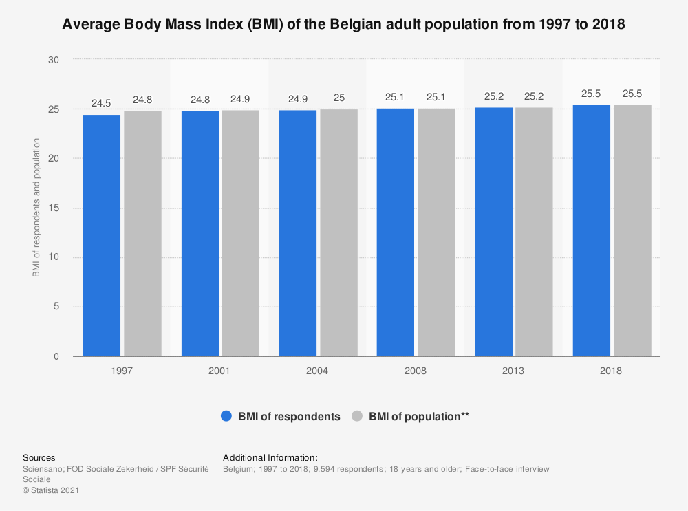 Statistic: Average Body Mass Index (BMI) of the Belgian adult population from 1997 to 2018 | Statista