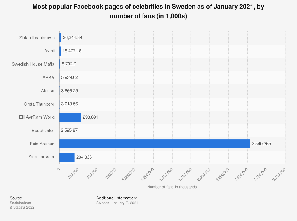 Statistic: Most popular Facebook pages of celebrities in Sweden as of January 2021, by number of fans (in 1,000s) | Statista