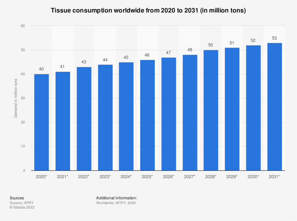Statistic: Tissue and fluff demand worldwide from 2018 to 2030 (in million metric tons)   Statista