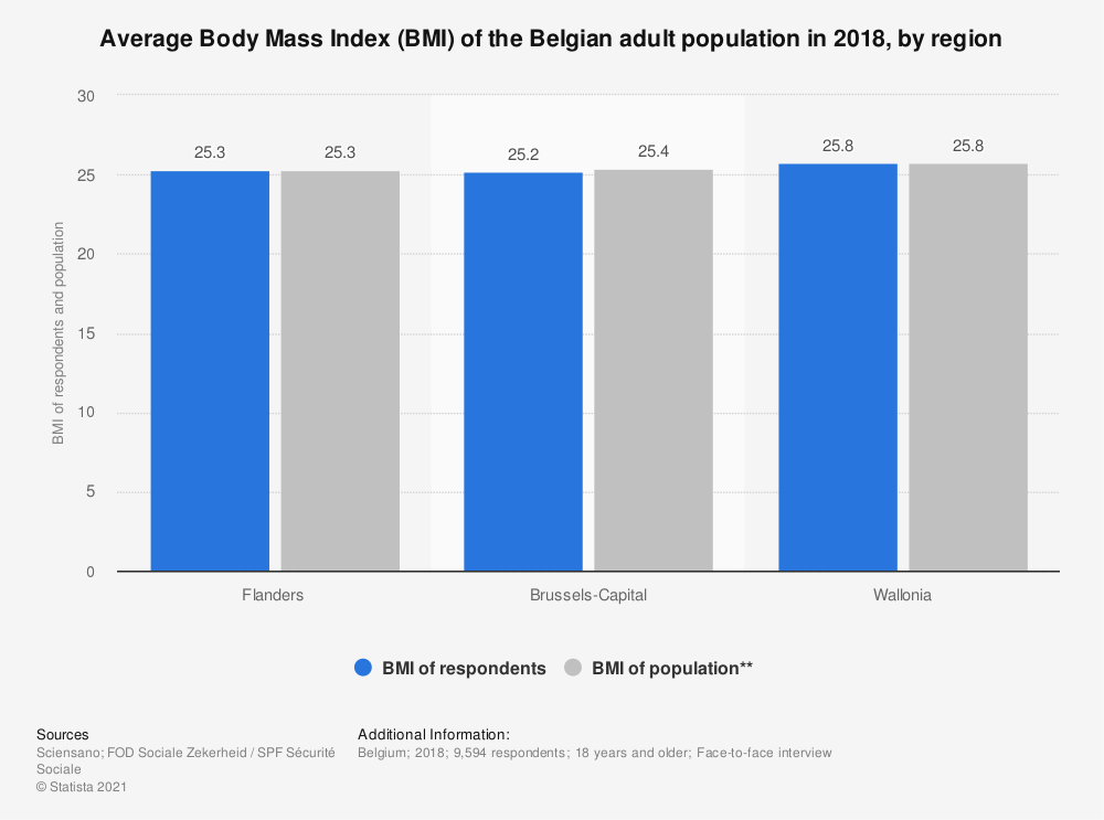 Statistic: Average Body Mass Index (BMI) of the Belgian adult population in 2018, by region | Statista