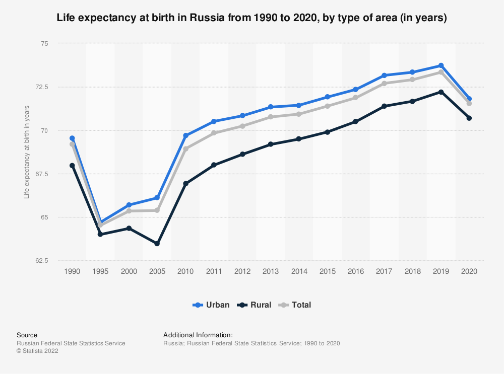 Statistic: Life expectancy at birth in Russia from 1990 to 2018, by type of area* | Statista