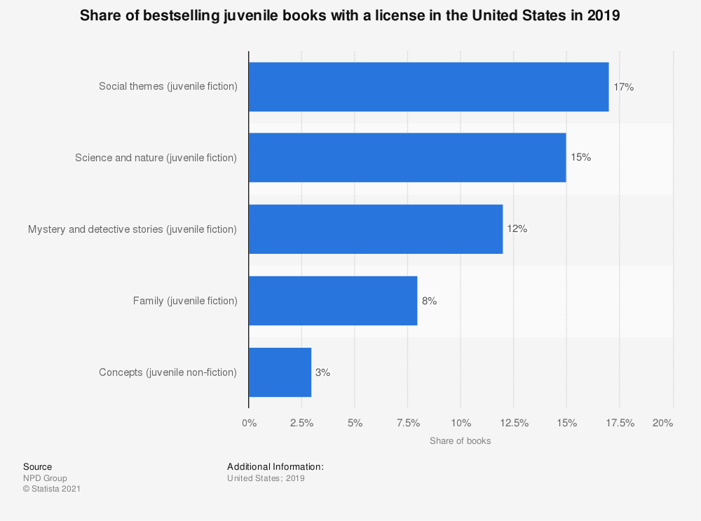 Statistic: Share of bestselling juvenile books with a license in the United States in 2019 | Statista