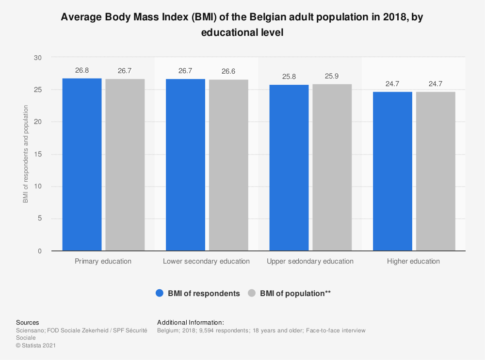 Statistic: Average Body Mass Index (BMI) of the Belgian adult population in 2018, by educational level | Statista