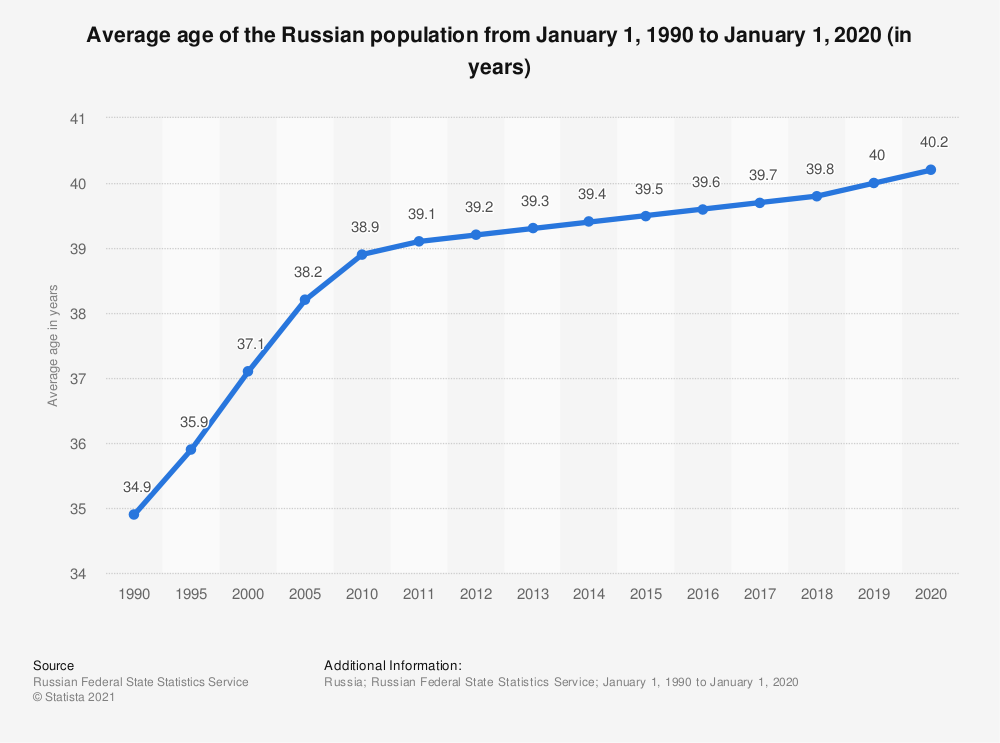 Statistic: Average age of the Russian population from January 1, 1990 to January 1, 2020 (in years) | Statista
