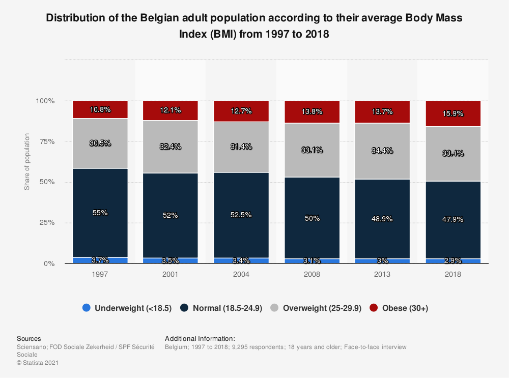 Statistic: Distribution of the Belgian adult population according to their average Body Mass Index (BMI) from 1997 to 2018 | Statista