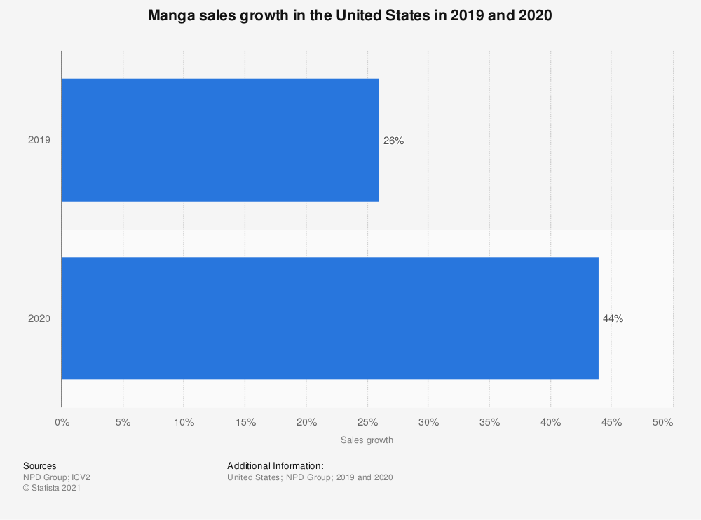 Statistic: Manga sales growth compared to total comics and graphic novels in the United States from January 1 to May 11, 2019 (in million units) | Statista