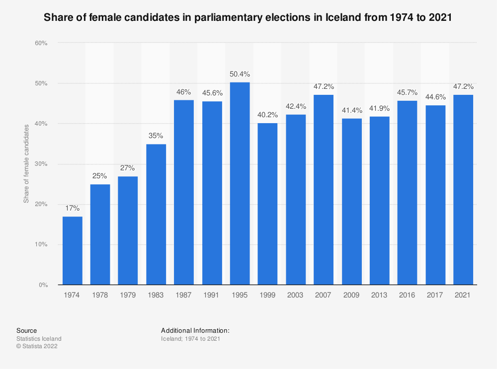 Statistic: Share of female candidates in parliamentary elections in Iceland from 1974 to 2017   Statista