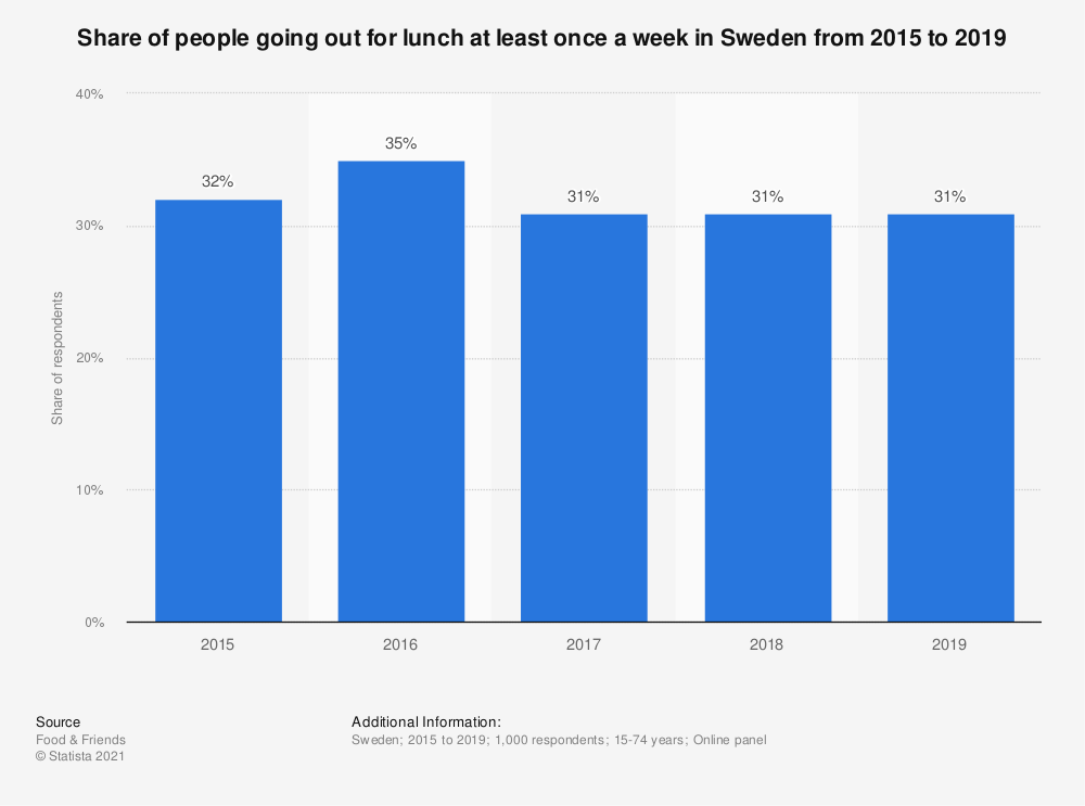 Statistic: Share of people going out for lunch at least once a week in Sweden from 2015 to 2019 | Statista