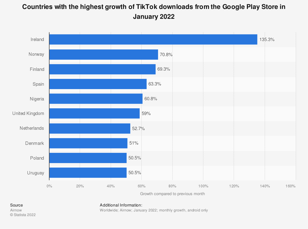 Statistic: Countries with the highest growth of TikTok downloads from the Google Play store in December 2019 | Statista