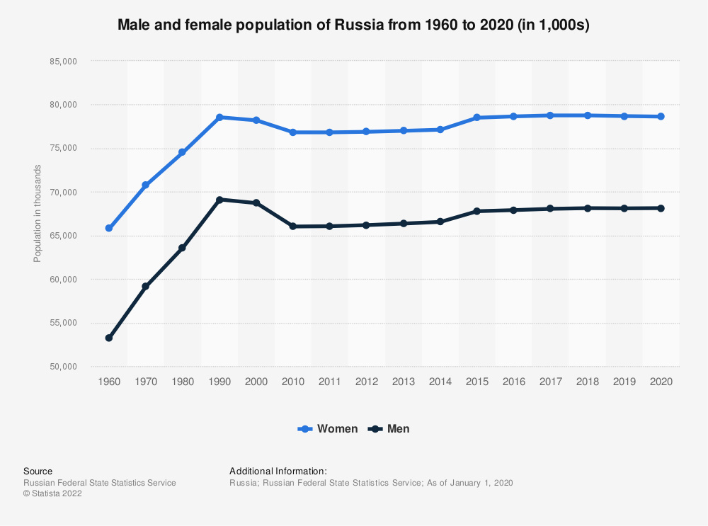 Statistic: Male and female population of Russia from 1960 to 2020 (in 1,000s) | Statista