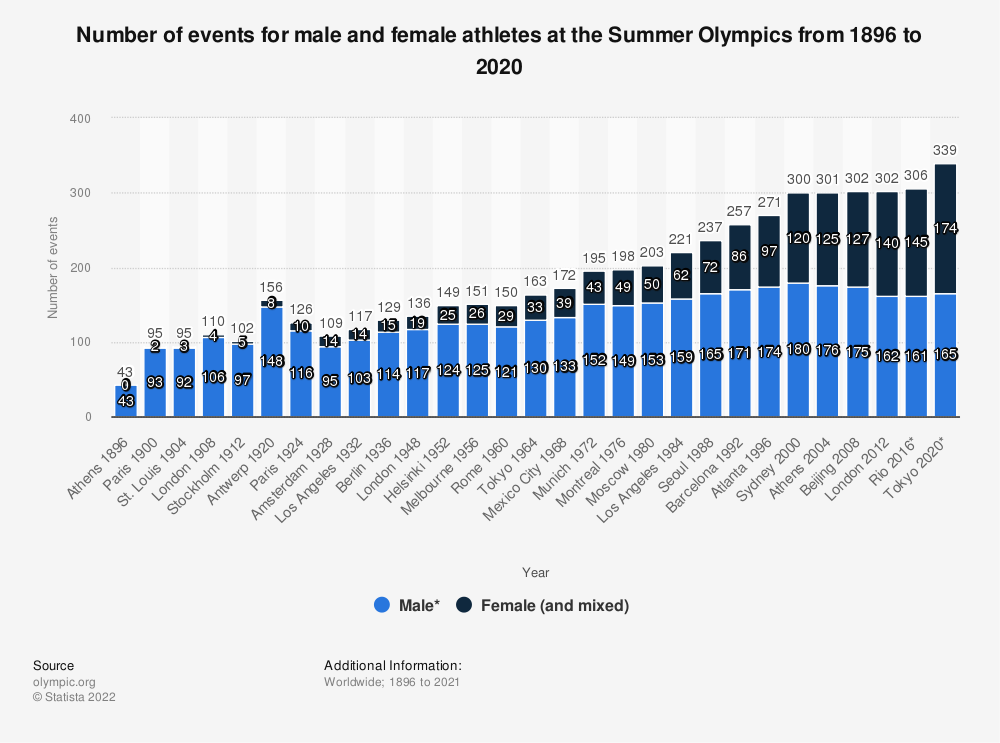 Statistic: Number of events for male and female athletes at the Summer Olympics from 1896 to 2016 | Statista