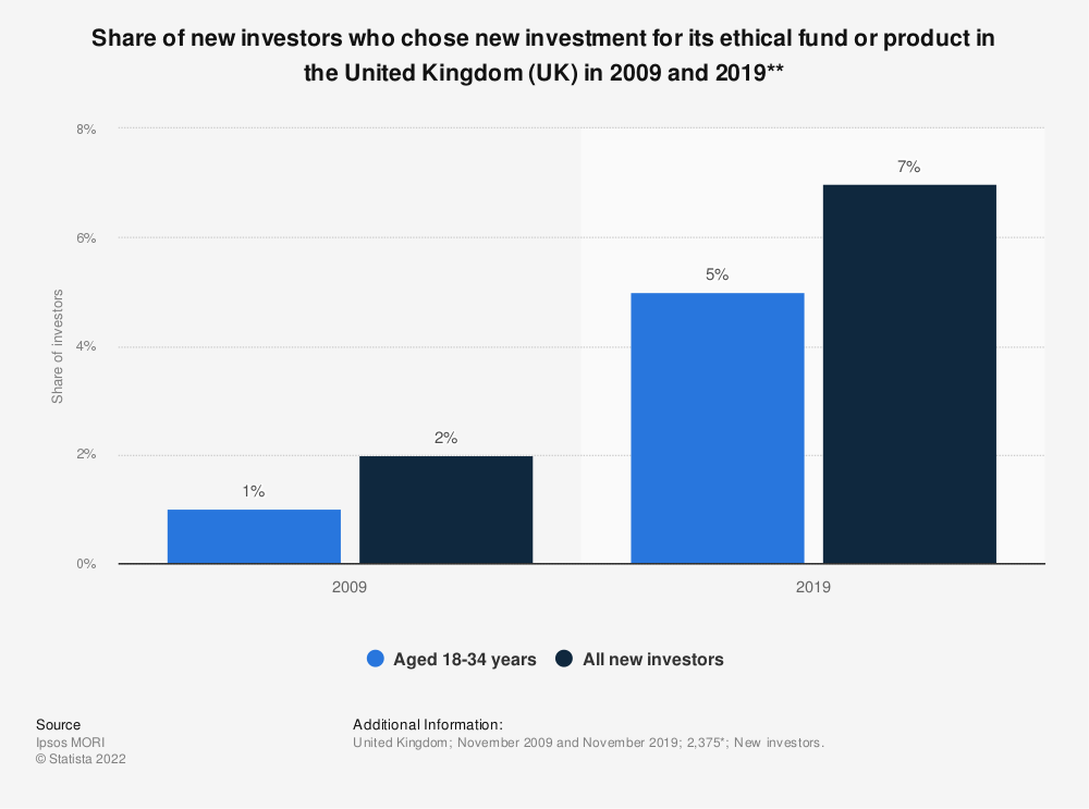 Statistic: Share of new investors who chose new investment for its ethical fund or product in the United Kingdom (UK) in 2009 and 2019** | Statista