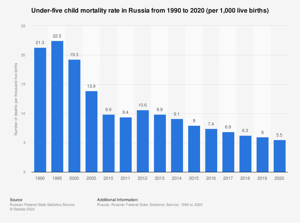 Statistic: Under-five child mortality rate in Russia from 1990 to 2018* ( per 1,000 live births) | Statista