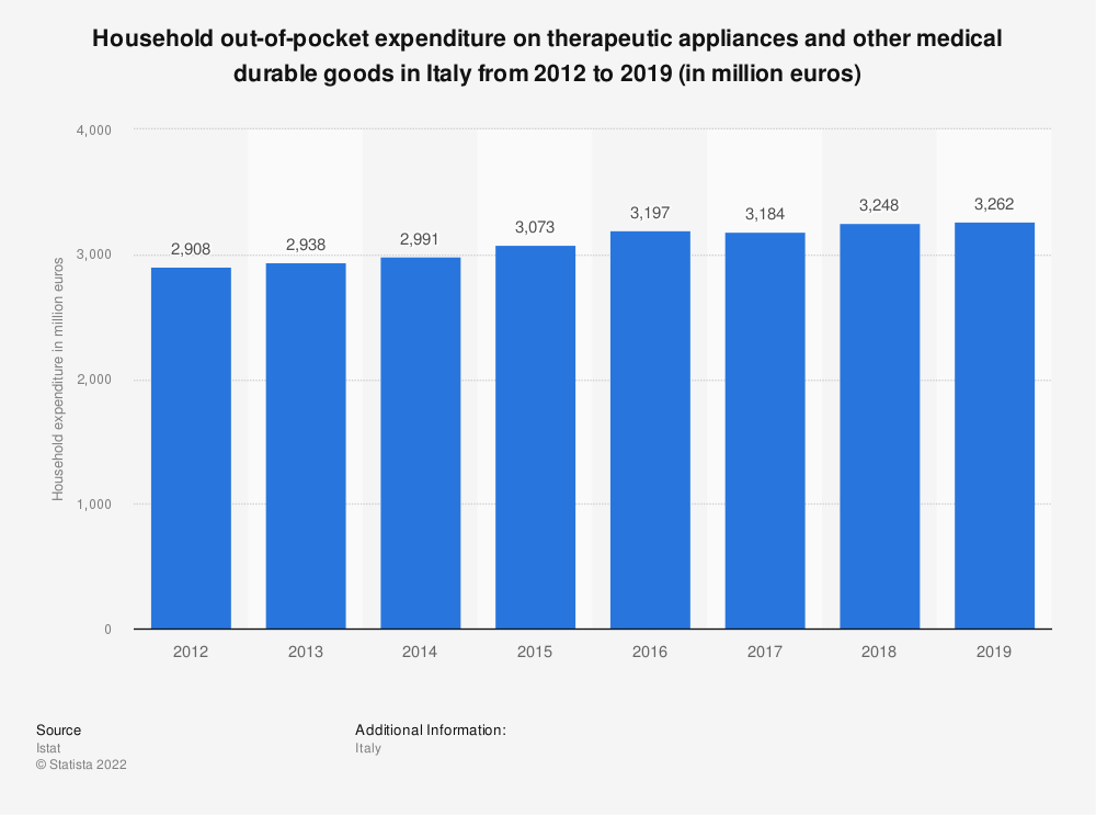 Statistic: Household out-of-pocket expenditure on therapeutic appliances and other medical durable goods in Italy from 2012 to 2019 (in million euros)   Statista