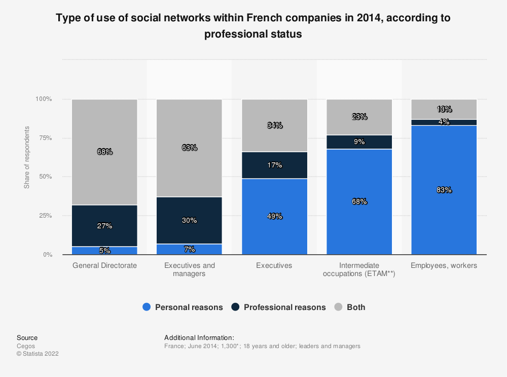 Statistic: Type of use of social networks within French companies in 2014, according to professional status | Statista