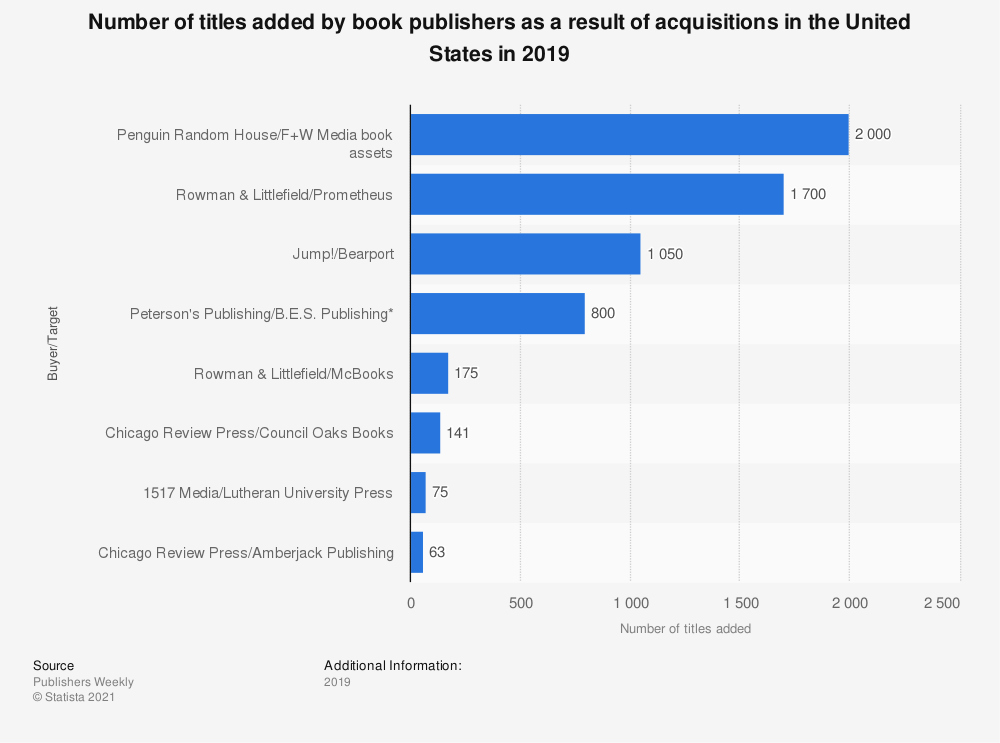 Statistic: Number of titles added by book publishers as a result of acquisitions in the United States in 2019 | Statista
