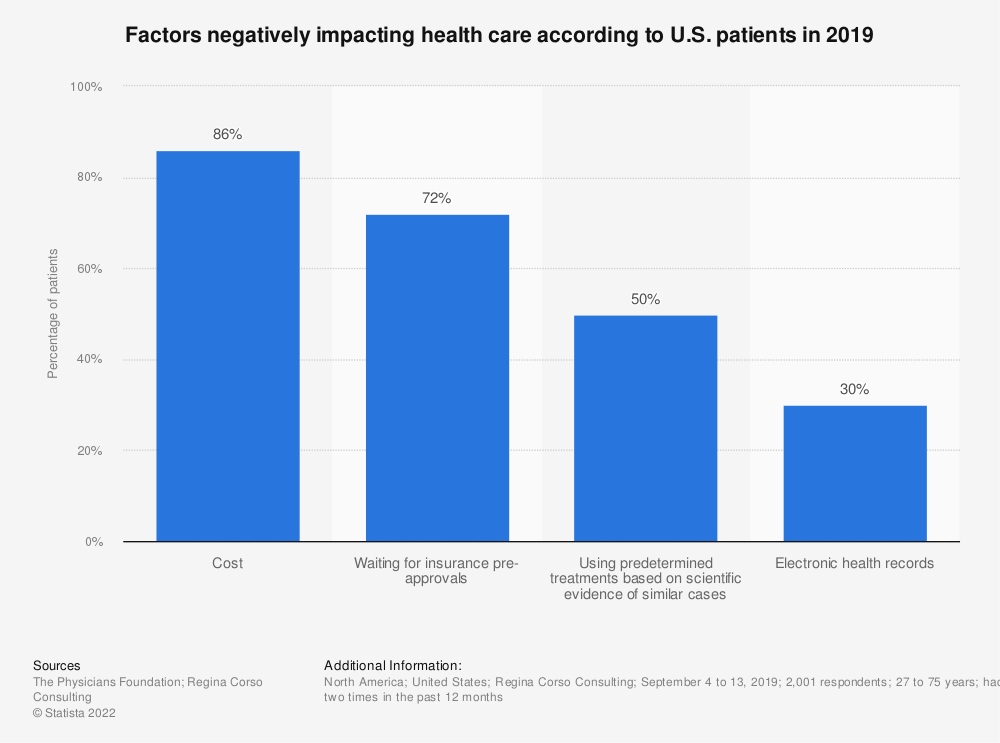 Statistic: Factors negatively impacting health care according to U.S. patients in 2019 | Statista