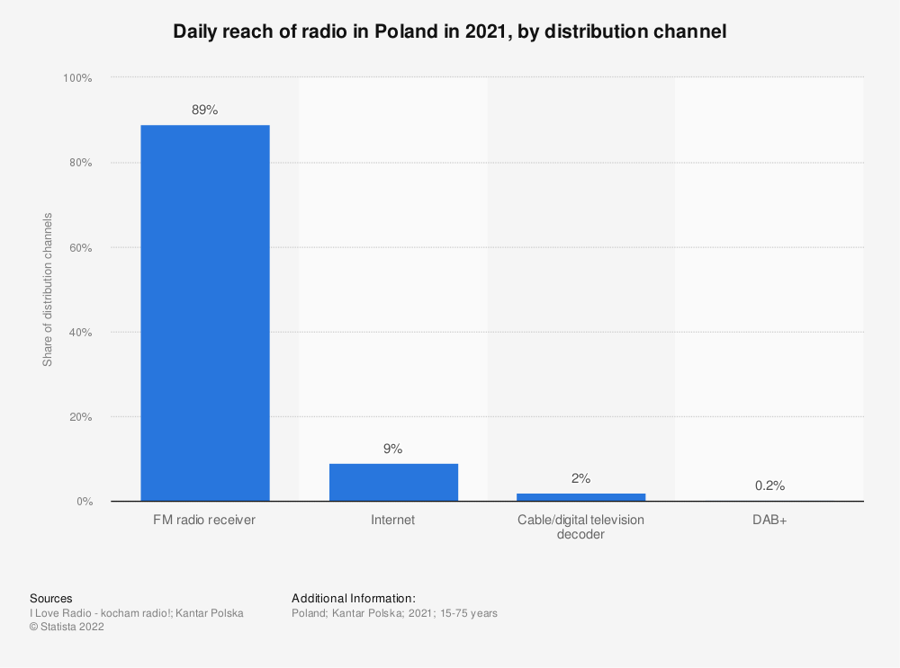 Statistic: Daily reach of radio in Poland from 2019 to 2020, by distribution channel | Statista