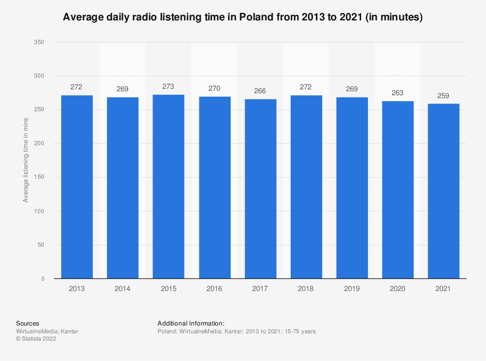 Statistic: Average daily radio listening time in Poland from 2013 to 2020 (in minutes) | Statista