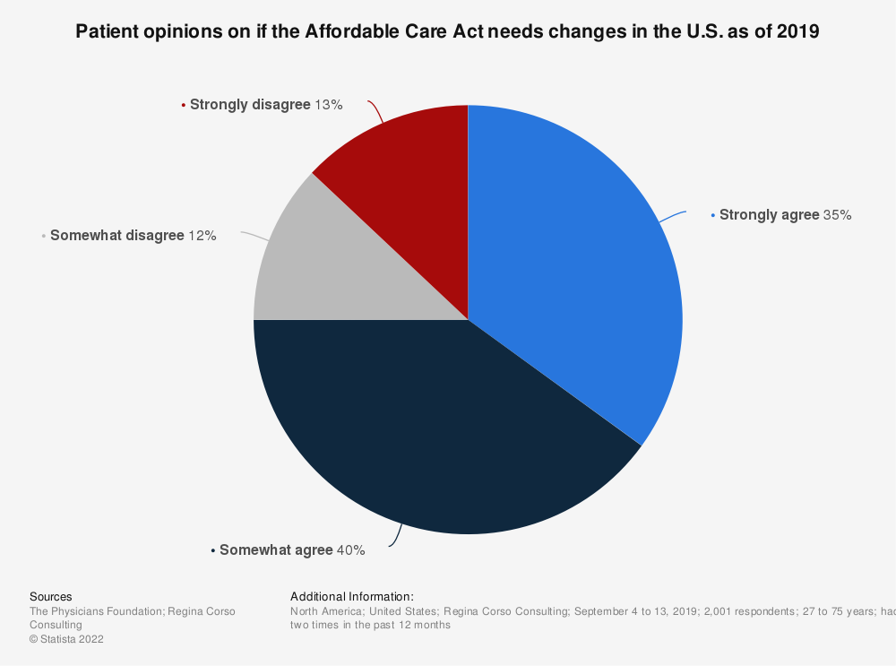 Statistic: Patient opinions on if the Affordable Care Act needs changes in the U.S. as of 2019 | Statista