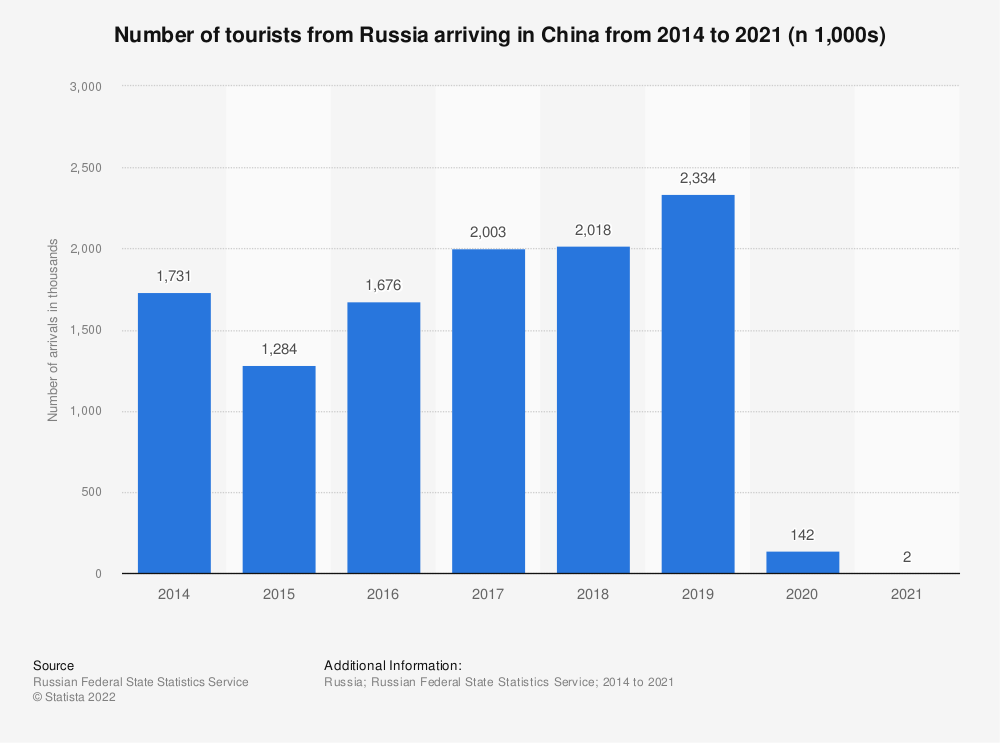 Statistic: Number of tourists from Russia arriving in China from 2014 to 2020* (n 1,000s)   Statista