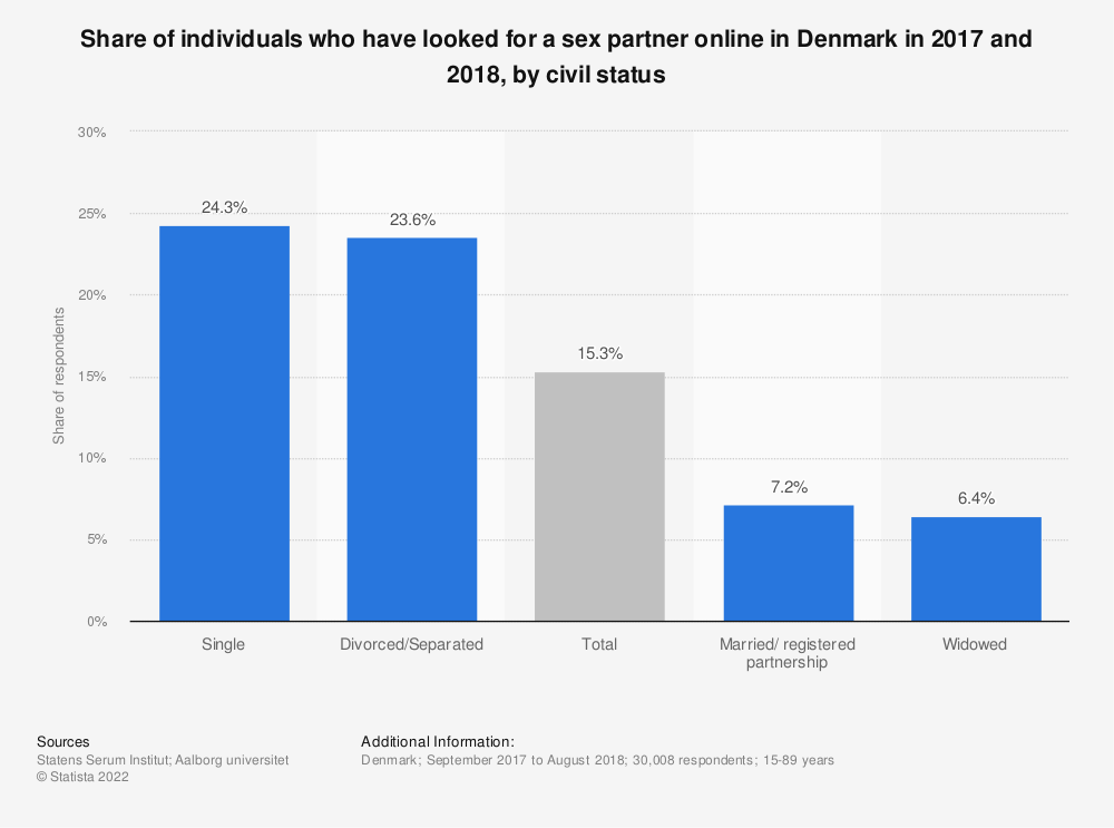 Statistic: Share of individuals who have looked for a sex partner online in Denmark in 2017 and 2018, by civil status   Statista