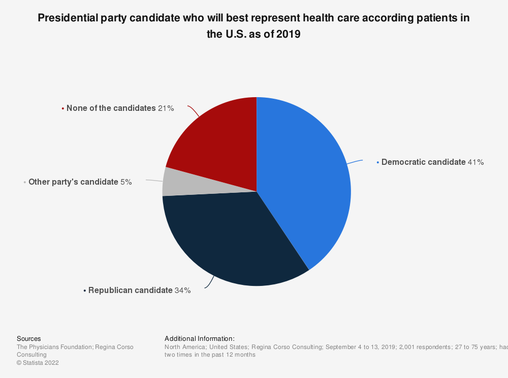 Statistic: Presidential party candidate who will best represent health care according patients in the U.S. as of 2019   Statista