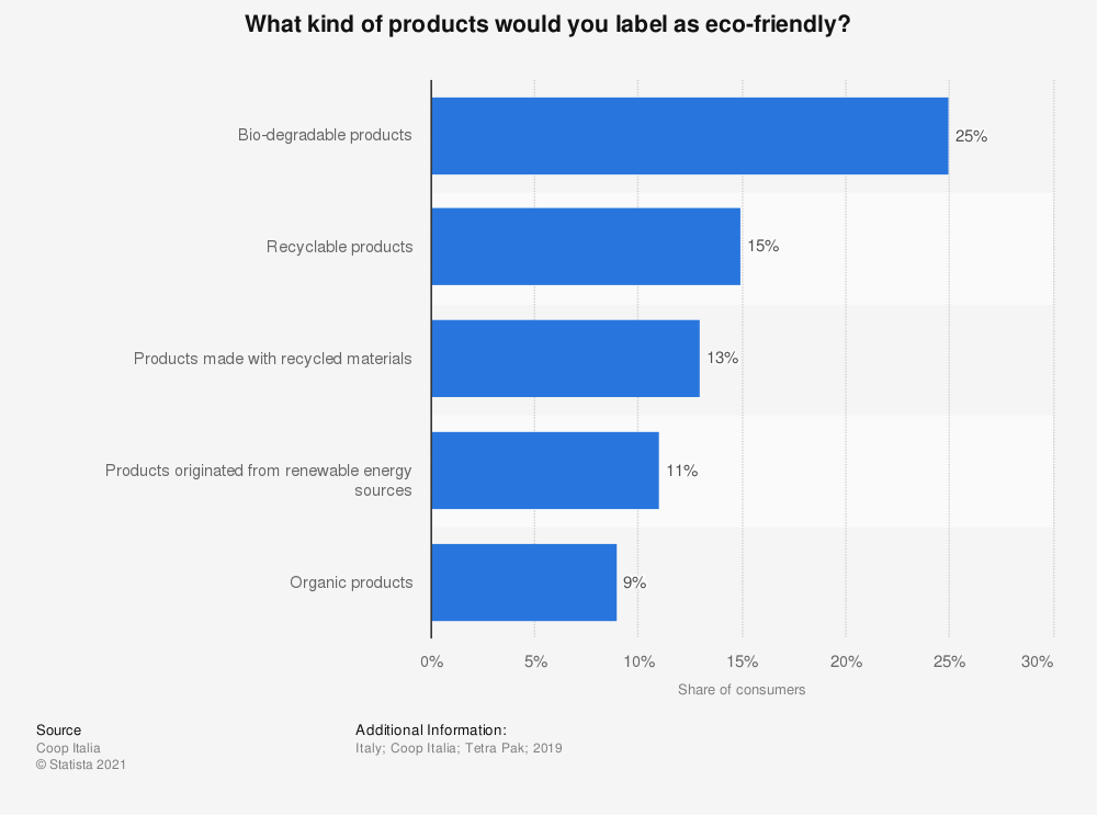 Statistic: What kind of products would you label as eco-friendly?   Statista