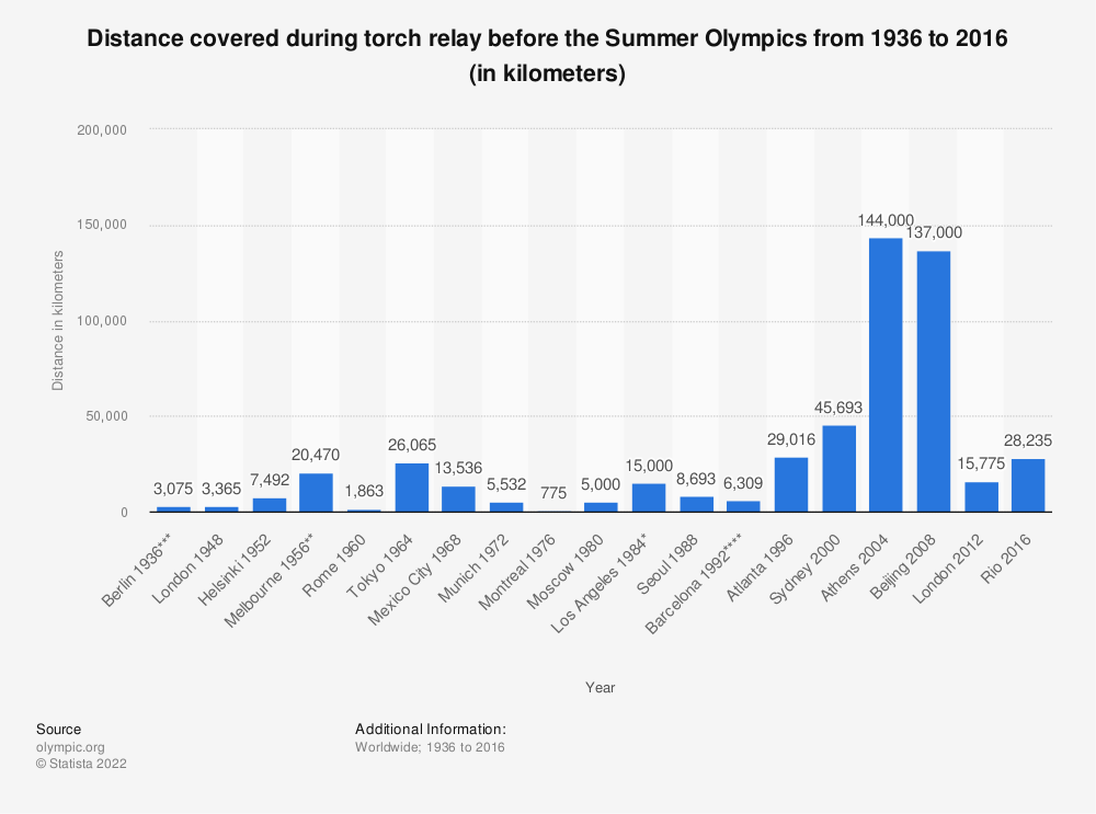 Statistic: Distance covered during torch relay before the Summer Olympics from 1936 to 2016 (in kilometers) | Statista