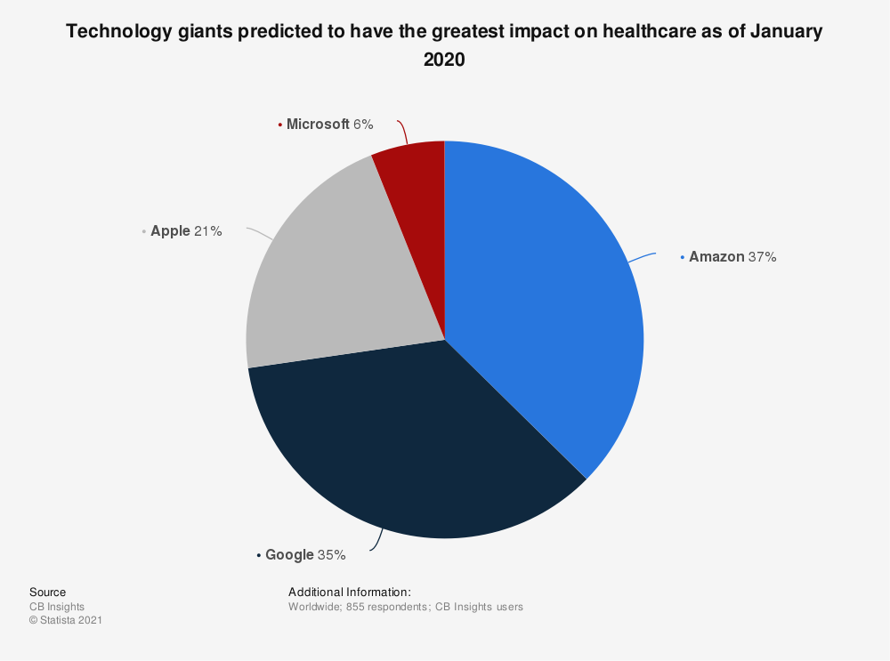 Statistic: Technology giants predicted to have the greatest impact on healthcare as of January 2020   Statista